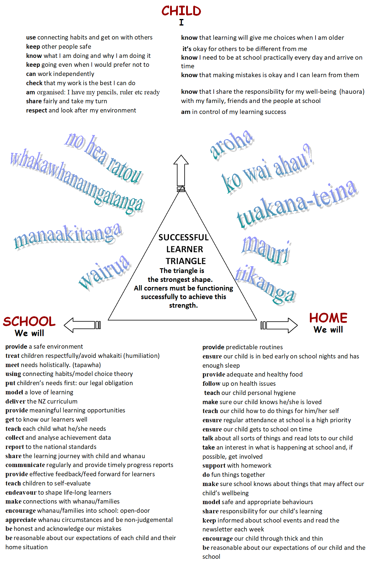 successful learner triangle